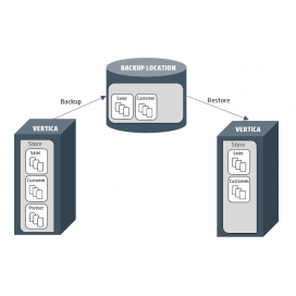 Backup Restore de Sistema